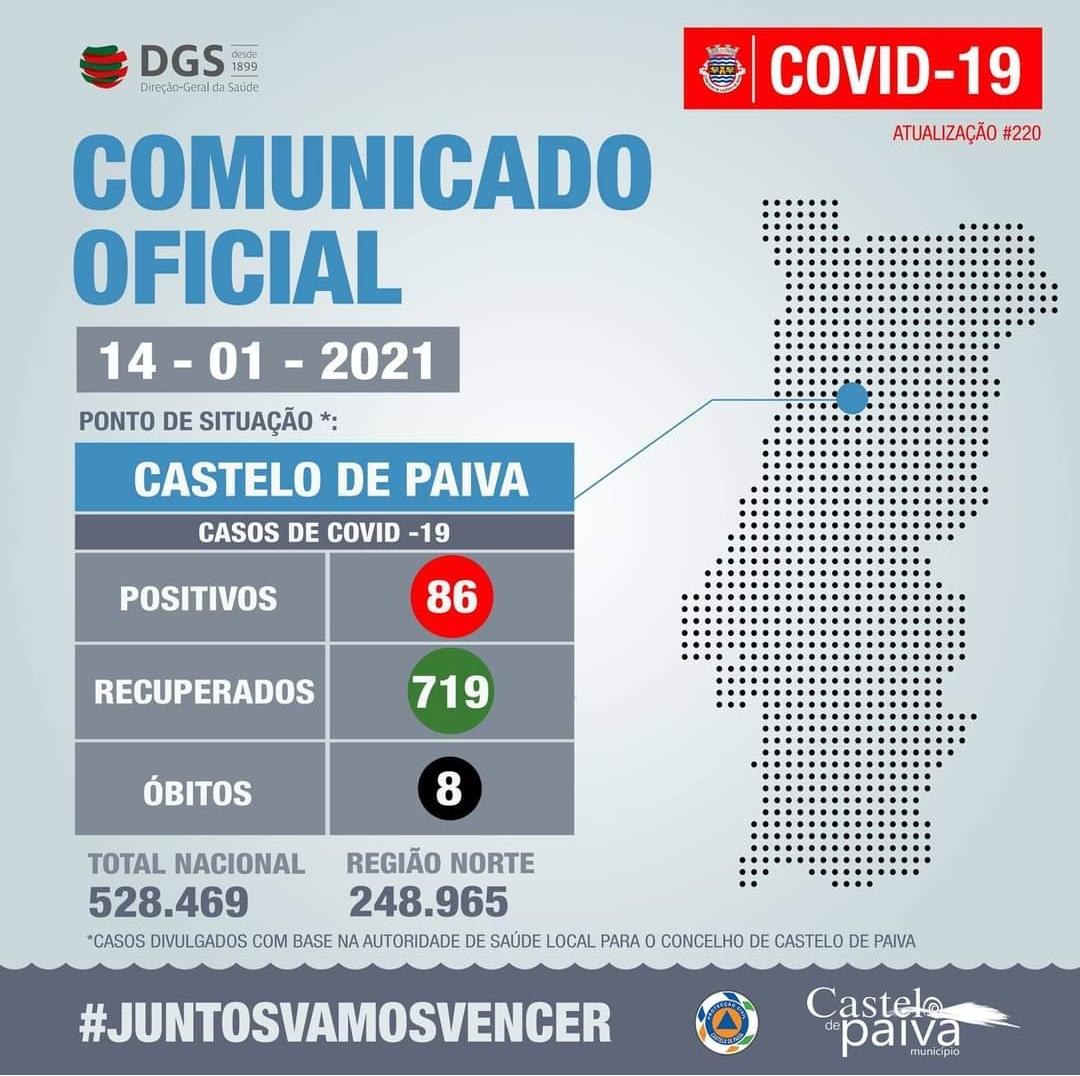 Castelo de Paiva com mais 13 casos da covid-19 nesta sexta-feira