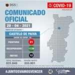 21 casos ativos em Castelo de Paiva
